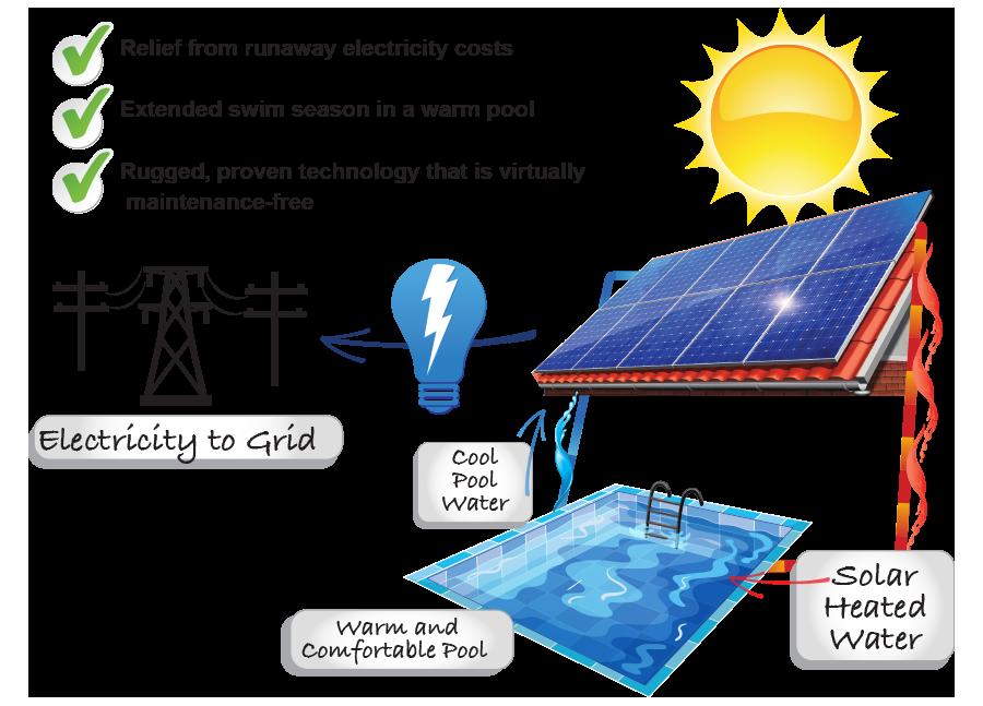 Pool Solar System | Del Sol Energy Brentwood, CA 94513