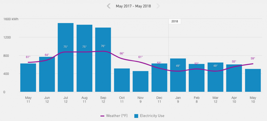 Del Sol Energy - PGE usage