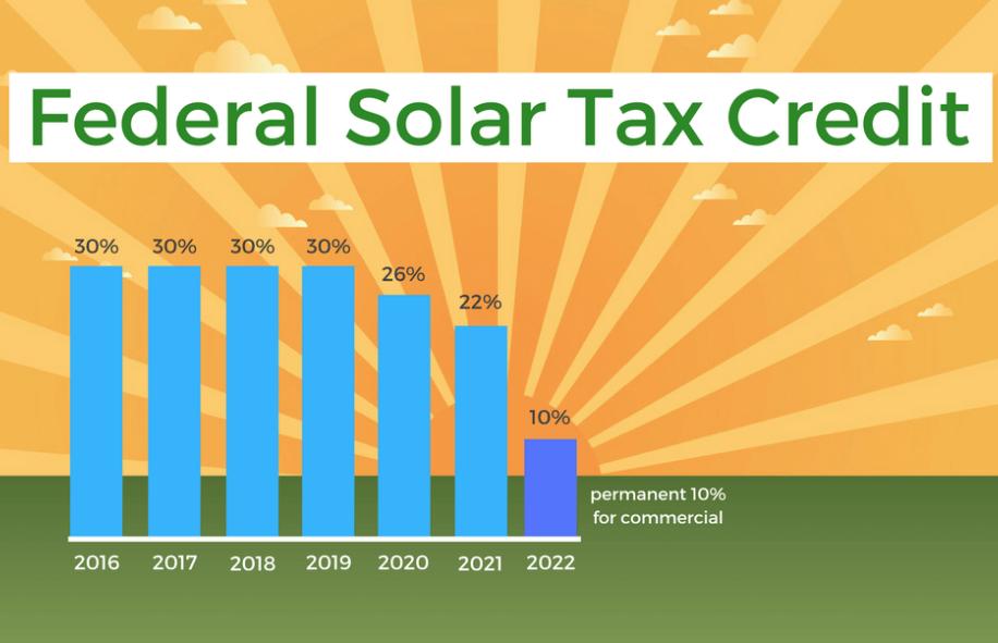 Solar Tax Incentive Revisited - Del Sol Energy