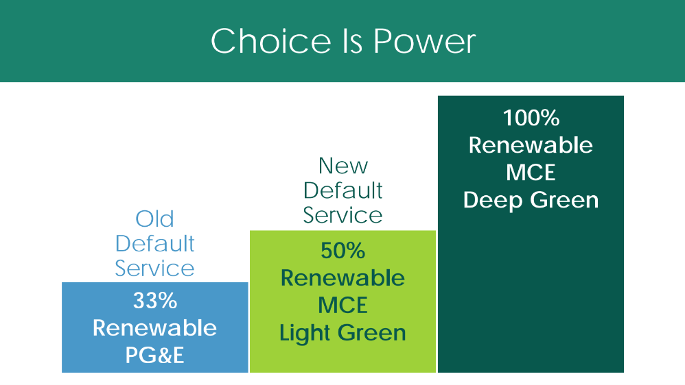 MCE Clean Energy Choice
