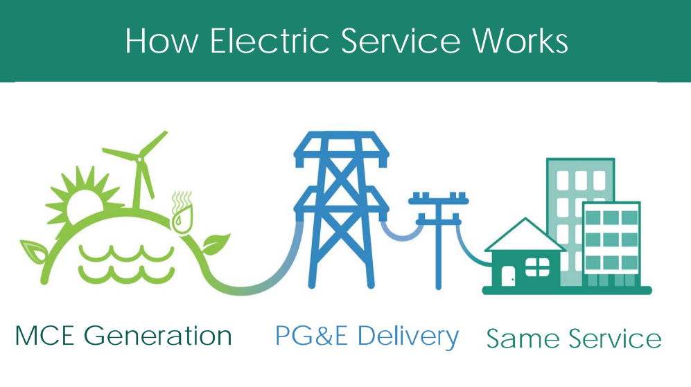 MCE Clean Energy and PGE