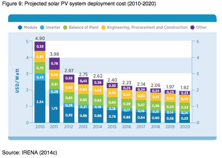 Solar PV declining cost