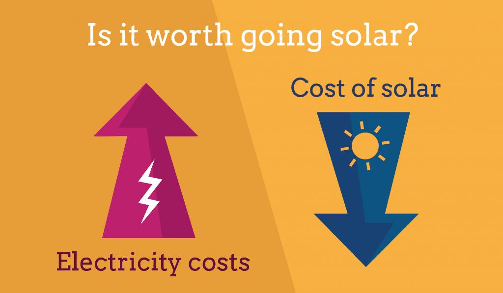 rising energy cost