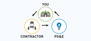 Interconnection Process