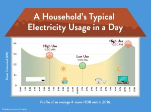 Quick Tips for Understanding Your Bill with Solar