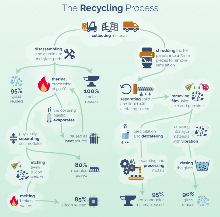 recycle solar pv
